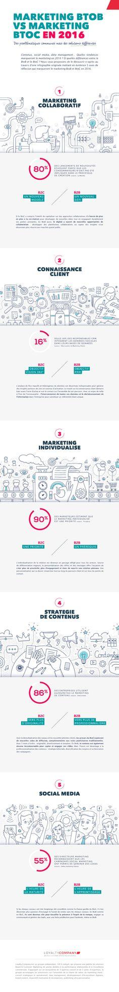 Contenus, social media, data management... Quelles tendances marqueront le marketing en 2016 ? Et quelles différences entre le BtoB et le BtoC ? Cette info