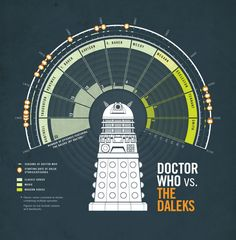 Paul Butt has created an infographic about Doctor Who's most feared enemy – the Daleks – and reveals techniques on how to produce stylish and intelligible infographics.