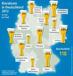 Die Sachsen halten mit 195 Litern Bier pro Kopf und Jahr den Rekord im Biertrinken. Damit liegen sie 77 Liter über dem bundesdeutschen Durchschnitt.