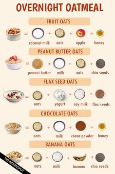 Oats are well known as a healthy breakfast oatmeal recipes happy and what's more? OVERNIGHT FRUIT OATS You need 1 cup rolled oats, ¼ cup thin sliced apples, ¼ cup pomegranate seeds, ¼ cup orange. Overnight Breakfast, Overnight Oatmeal, Healthy Overnight Oats, Oat Meal Breakfast, Overnight Oats No Yogurt, Healthy Oatmeal Breakfast, Rolled Oats Recipe Overnight, Breakfast Cups, Peanut Butter Overnight Oats