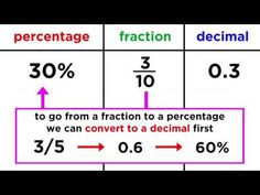 Alright, so we've mastered fractions, decimals, and percentages, so let's quickly learn how to convert between them. This is important if you want to do calc. Word Brain Games, Decimal Games, Word Puzzles, Brain Breaks, Fractions, Homeschool, Teaching, Maths, Words