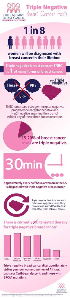 Researchers confirm the risk of triple negative breast cancer in obese women who are also physically inactive, and suggest additional mechanisms other than estrogen.    The researchers have determined an association between physical activity, obesity and triple