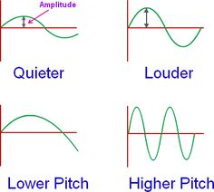Amplitude of a Wave, Amplitude of a Sound Wave | Physics@TutorVista.com