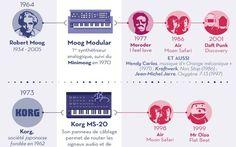 Infographie : l'histoire des instruments qui ont fait l'électro