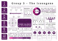 The latest in the series of infographics on groups in the periodic table, this one looks at some general information on Group 3. I'm aware that, technically (according to IUPAC) it should be refer...
