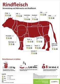 Lusini Infografik - Rindfleisch  Wo befindet sich die Nuss, wofür eignet sich die Unterschale und was steckt eigentlich drin? Lusini erklärt.