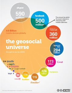 Universal GeoSocial #Media #infographic