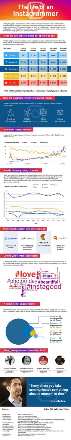 The Life Of An Instagrammer [Infographic] | Social Media Today