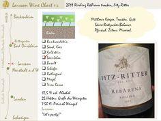 LarssonWineChart #4: 2011 Riesling RebArena, Fitz-Ritter