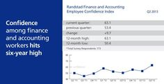Confidence among #finance and #accounting workers hit a six-year high during the second quarter of 2013. Read more at http://www.randstadusa.com/workforce360/jobs-the-economy/confidence-soars-among-finance-and-accounting-employees/118