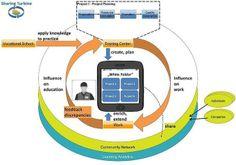 El aprendizaje móvil (Mobile learning), mejora el aprendizaje en el lugar de trabajo (Educación Disruptiva)