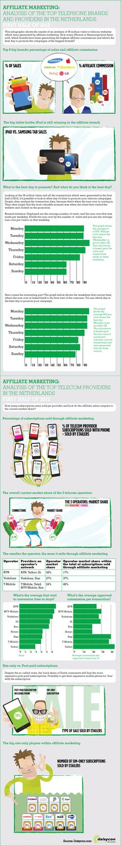 Infographic on affiliate marketing of the top telecom brands in the Netherlands