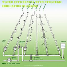 We Are Providing Sprinkler System Designing Services In Nashua NH.