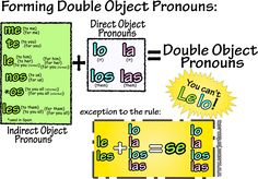 Direct & Indirect Object Pronouns ✿ Spanish Learning/ Teaching Spanish / Spanish Language / Spanish vocabulary / Spoken Spanish / More fun Spanish Resources at http://espanolautomatico.com ✿ Share it with people who are serious about learning Spanish!
