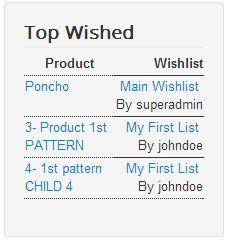 Wishlist Modules - Top Wished