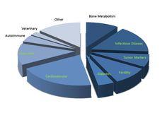 Assay Development Services - Future Diagnostics
