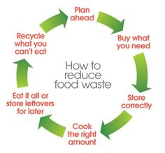 It's food waste Friday - Zero Waste Week day 5 Zero Waste Management, Food Waste Recycling, Waste Art, Recycling Information, Waste Reduction, Green Living Tips, Sustainable Food, Sustainable Living, Reduce Waste