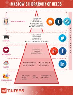 See where your favorite social media platforms fall under in the Maslow's Hierarchy of Needs. It's essential to know the order of importance in order to an Nursing Student Tips, Nursing School Notes, Nursing Tips, Nursing Students, Nursing Schools, Bsn Nursing, Lpn Schools, Nclex, Nursing Theory