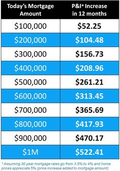 Total Increase a Buyer May Pay if They Wait to purchase a home