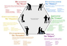 Holland 6 Career Types hexagon  | Love the Indiana University South Bend Career Services website