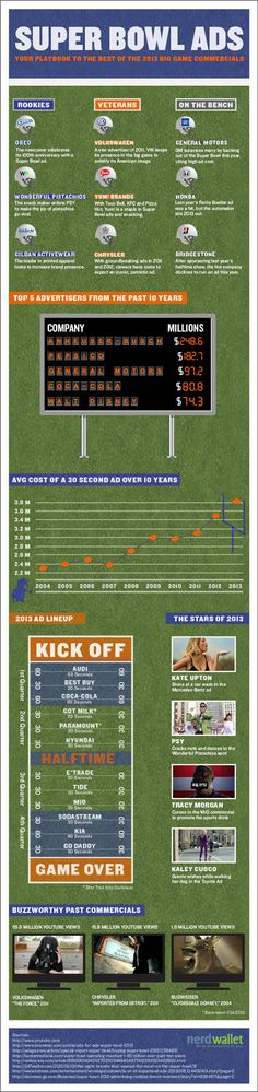 Infographic: Super Bowl Ads of 2013    Use this Super Bowl ads cheat sheet like your playbook for the game, and you'll be fully prepped for your timeout entertainment.