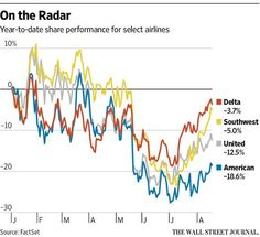 Dark clouds are looming for airlines, even as they produce their biggest profits ever http://on.wsj.com/1USOGBa
