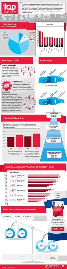 HR Best Practice and many more great Infographics Le Management, Talent Management, Exam Study Tips, Employer Branding, Employee Engagement, Best Practice, Fun At Work, Human Resources, Workplace