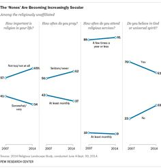 """Religious """"nones"""" make up 23% of U.S. adults, up from 16% in 2007. And only 27% of those """"nones"""" are absolutely certain about God's existence, down from 36% in 2007."""