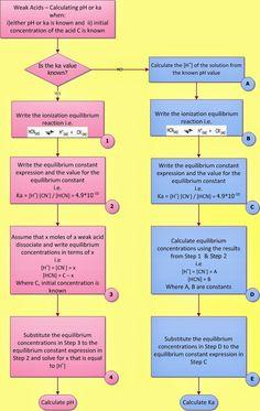 Chemistry Net: Weak Acid Weak Base pH calculation solved example