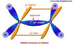 Ethene (aka ethylene): involves sp2 hybrid orbital; ethene involves 2 C atoms linked to each other & to 2 of the hydrogen atoms; there are single bonds between the carbon atom & each of the 2 H atoms & a double bond between the 2 C atoms; with 3 bonding sites around each carbon, the s orbital & 2 of the 3 p orbitals on the valence shell hybridize to allow for the max. displacement needed consistent w/ the VSEPR theory; the bond between the 2 carbon atoms is w/ the unhyb. p orbital from each…