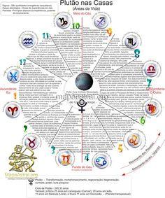 Astrologia, Mapa Astrologico, Zodiaco, Signos, Casas, Plutão, Planetas