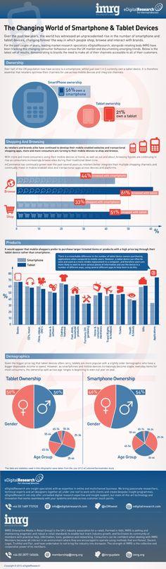 Les tablettes génèrent plus de ventes que les smartphones