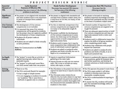 A Great Project Based Learning Rubric Every Teacher should Have ~ Educational Technology and Mobile Learning