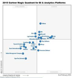 Gartner BI Magic Quadrant 2015 Spots Market Turmoil - InformationWeek