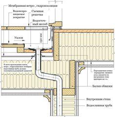 Водосборная воронка располагается у стены основного дома. #СИНТЕФ #Норвежские_каркасные_дома #Твинстрой #framehouse #дом