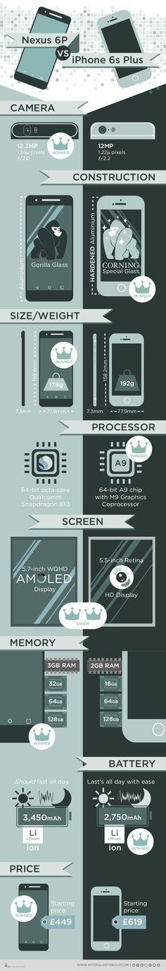infografía sobre Nexus vs iPhone Plus Cool New Tech, Content Manager, Google Nexus, Iphone, 6s Plus, Smartphone, Geek Stuff, Knowledge, Social Media