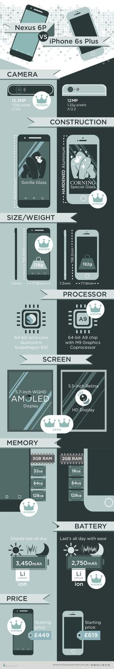 Nexus 6P vs. iPhone 6S Plus #infographic