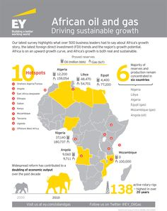Eastern African Power Grid Httpinfostratforcomptlg Maps - Us navy ships aircraft carriers movement stratfor maps