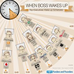 When Boss Wakes Up. Top Executives Wake-up Schedules. - Funders and Founders Tim Armstrong, 5am Club, Getting Up Early, Business Inspiration, Study Inspiration, How To Wake Up Early, Successful People, Darwin, Lead Generation
