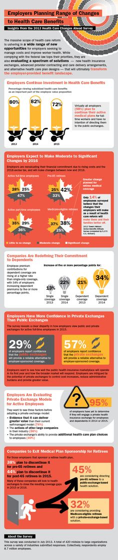Infographic: Employers Planning Range of Changes to Healthcare Benefits #infographic #ACA #employers #employees #benefits #PPACA #CHIP #HIX #hcsm #health #women #healthcare #healthinsurance - www.healthcoverageally.com