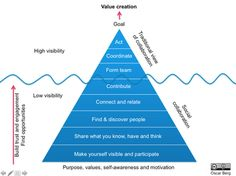 The collaboration pyramid (or iceberg)
