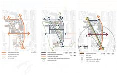 Urban Land Institute Diagram Circulation - Seattle Master Plan, Retrieved from: markkellydotorg. Plan Concept Architecture, Site Analysis Architecture, Architecture Mapping, Architecture Panel, Architecture Portfolio, Landscape Architecture, Architecture Diagrams, Bubble Diagram Architecture, Urban Design Concept