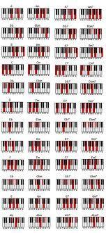 Google Image Result for http://www.mstrismusic.com/wp-content/uploads/2010/04/pianochords.jpg