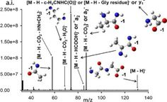 #IJMS: Bond Dissociation Energies in Glycine, Alanine, and Dipeptide Deprotonated Anions for Use in Analyzing Collision-Induced… #MassSpec