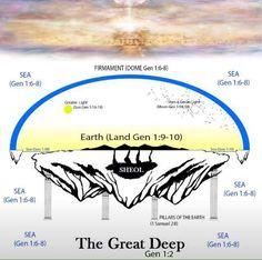 Tanks,Patton,American History Illuminati, Terre Plate, Flat Earth Proof, Nasa Space Program, The Great, Prayer Board, Gods Creation, Conspiracy Theories, Word Of God