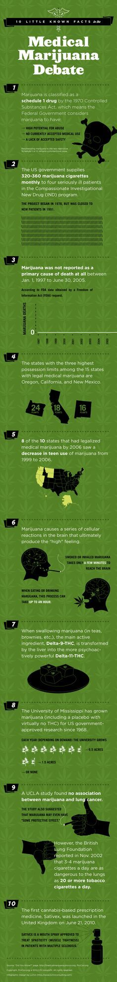 Infographic: 10 Little Known Facts In The Medical Marijuana Debate