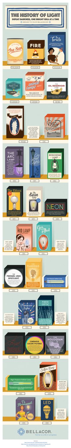 The history of light. (More design inspiration at www.aldenchong.com) #infographic