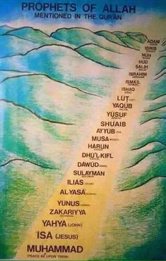 Prophets of Allah mentioned in Quran