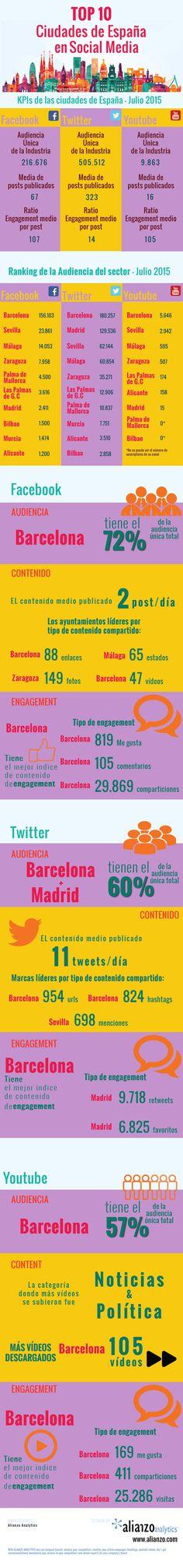 Top 10 ciudades de España en Redes Sociales #infografia