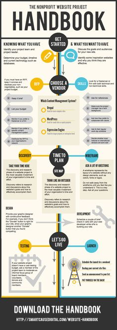 Montana Social Media and Marketing (Nonprofit Website Project Handbook Infographic)